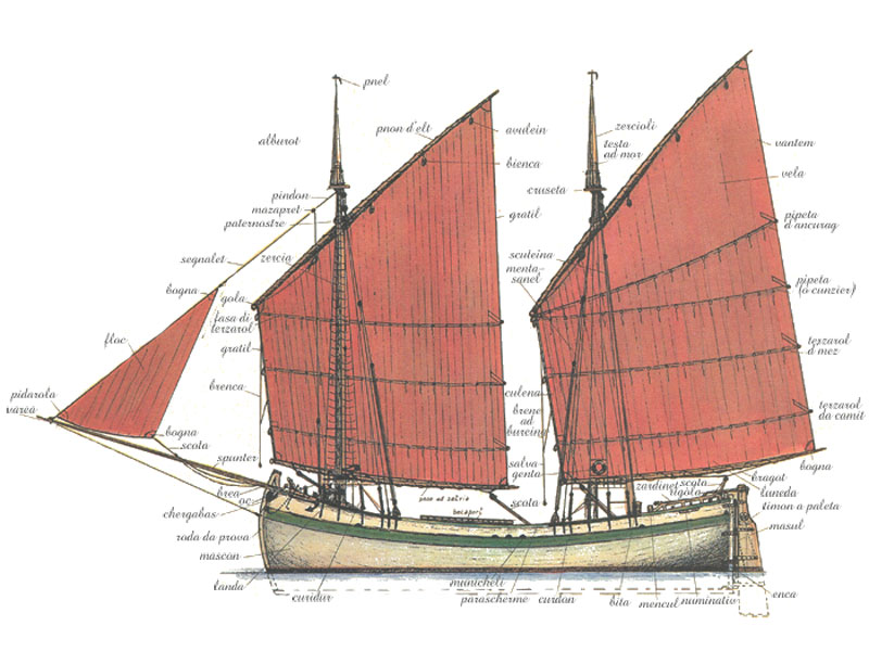 La barca e tutte le sue parti