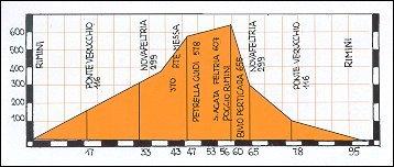 Altimetro percorso percorso Rimini - Novafeltria - Petrella Guigi - S. Agata Feltria - Rimini