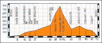 Altimetro percorso percorso Rimini - Santarcangelo - Novafeltria - S. Leo - Rimini