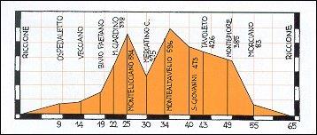 Altimetro percorso Riccione - M. Giardino - M. Altavelio - Montefiore - Riccione