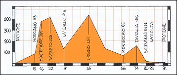 Altimetro percorso Riccione - Montefiore - Urbino - Tavullia - Riccione