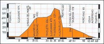 Altimetro percorso Misano - Saludecio - M. Osteriaccia - Morciano - Misano