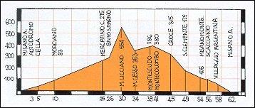 Altimetro percorso Misano - Mercatino C. - Montescudo - S. Clemente - Misano