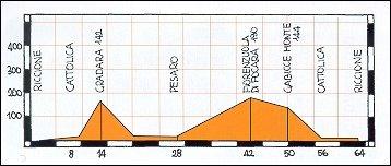 Altimetro percorso Riccione - Cattolica - Gradara - Pesaro - Panoramica - Riccione