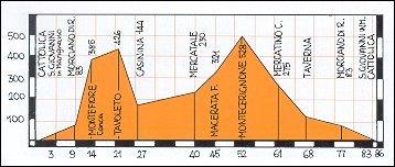 Altimetro percorso Cattolica - Tavoleto - Monte Cerignone - Cattolica