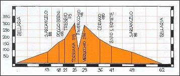 Altimetro percorso Bellaria - Santarcangelo - Verrucchio - Bellaria