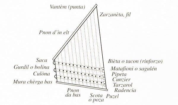 I segni delle vele della marineria storica di Cattolica